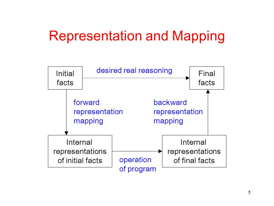 5 Representation and Mapping Initial facts Internal representations of initial facts desired real reasoning forward representation mapping Final facts Internal representations of final facts backward representation mapping operation of program