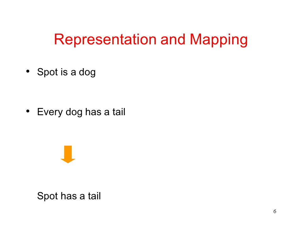 6 Representation and Mapping Spot is a dog Every dog has a tail Spot has a tail