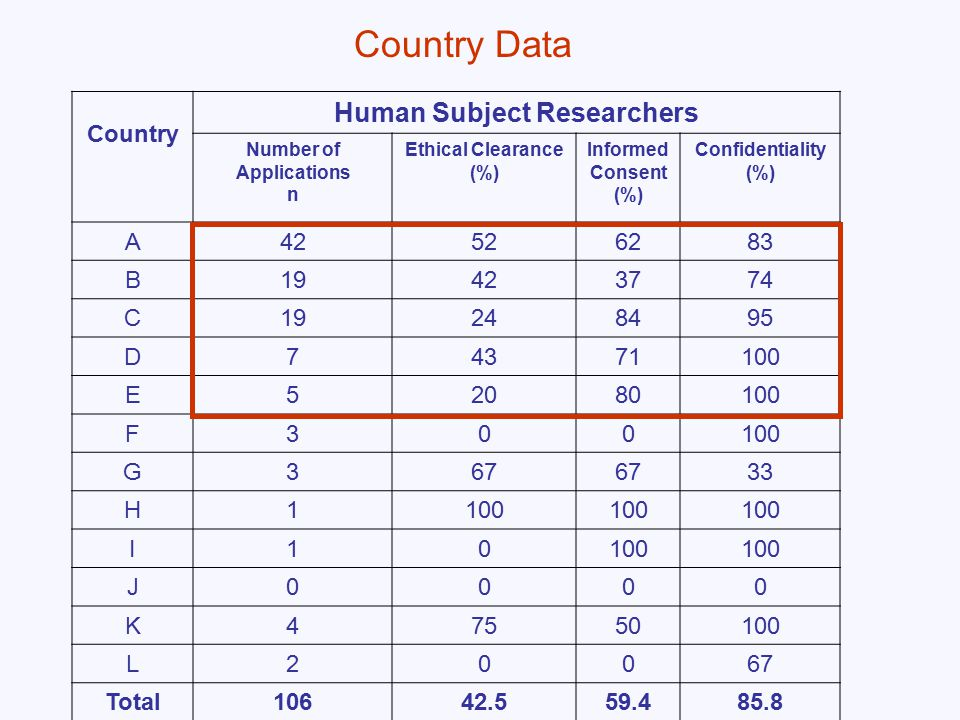 Country Human Subject Researchers Number of Applications n Ethical Clearance (%) Informed Consent (%) Confidentiality (%) A42526283 B19423774 C19248495 D74371100 E52080100 F300 G367 33 H1100 I10 J0000 K47550100 L20067 Total10642.559.485.8 Country Data