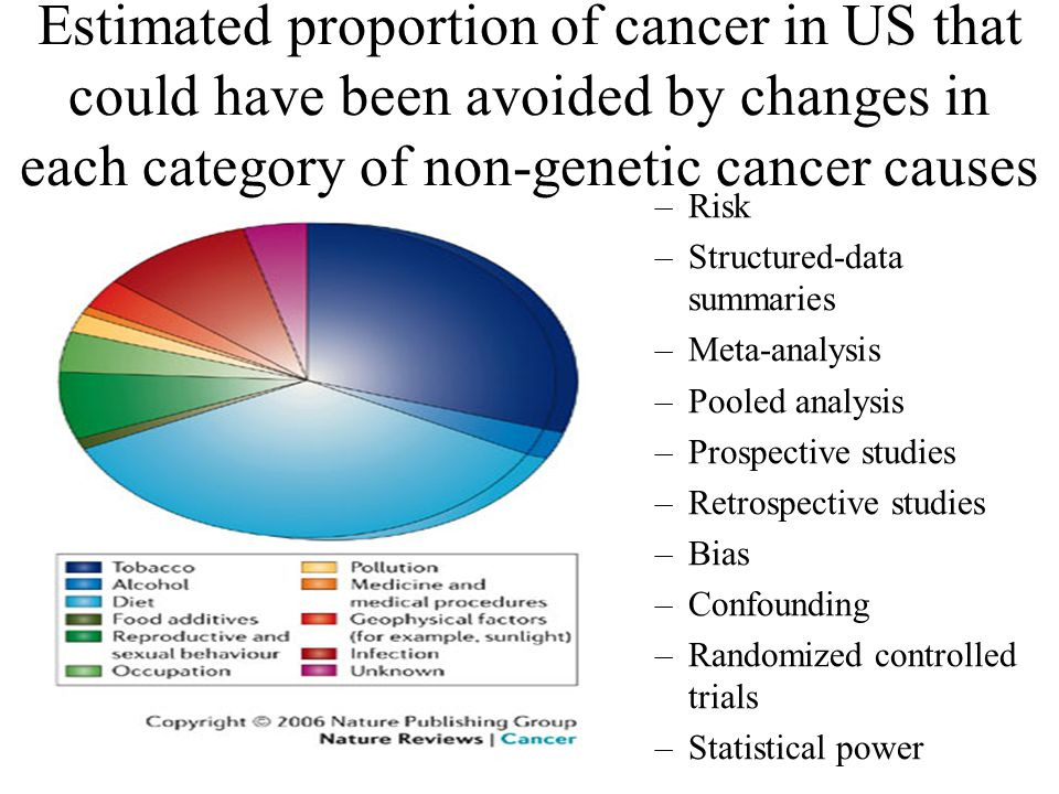 Estimated proportion of cancer in US that could have been avoided by changes in each category of non-genetic cancer causes –Risk –Structured-data summaries –Meta-analysis –Pooled analysis –Prospective studies –Retrospective studies –Bias –Confounding –Randomized controlled trials –Statistical power