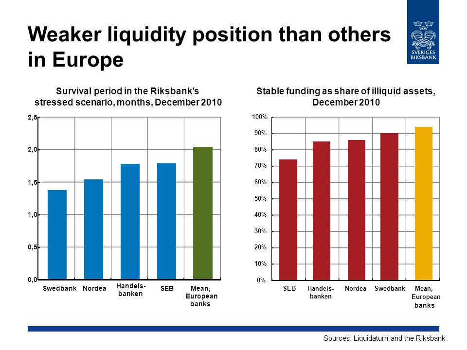 Weaker liquidity position than others in Europe Stable funding as share of illiquid assets, December 2010 Sources: Liquidatum and the Riksbank Survival period in the Riksbank's stressed scenario, months, December 2010 0% 10% 20% 30% 40% 50% 60% 70% 80% 90% 100% SEBHandels- banken NordeaSwedbankMean, European banks 0,0 0,5 1,0 1,5 2,0 2,5 SwedbankNordea Handels- banken SEBMean, European banks