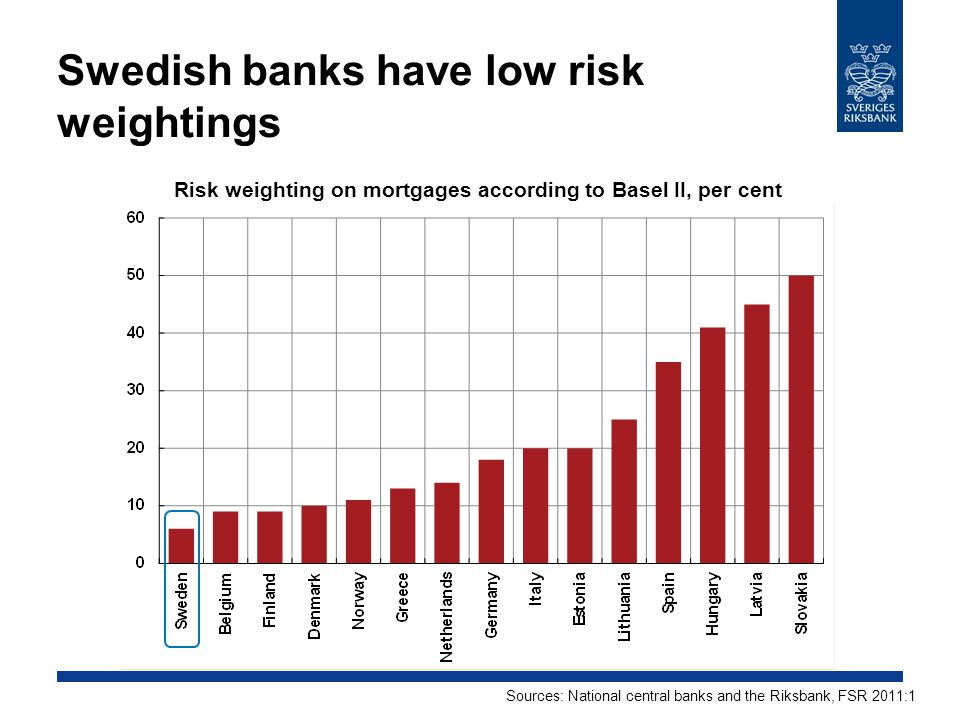 Swedish banks have low risk weightings Risk weighting on mortgages according to Basel II, per cent Sources: National central banks and the Riksbank, FSR 2011:1