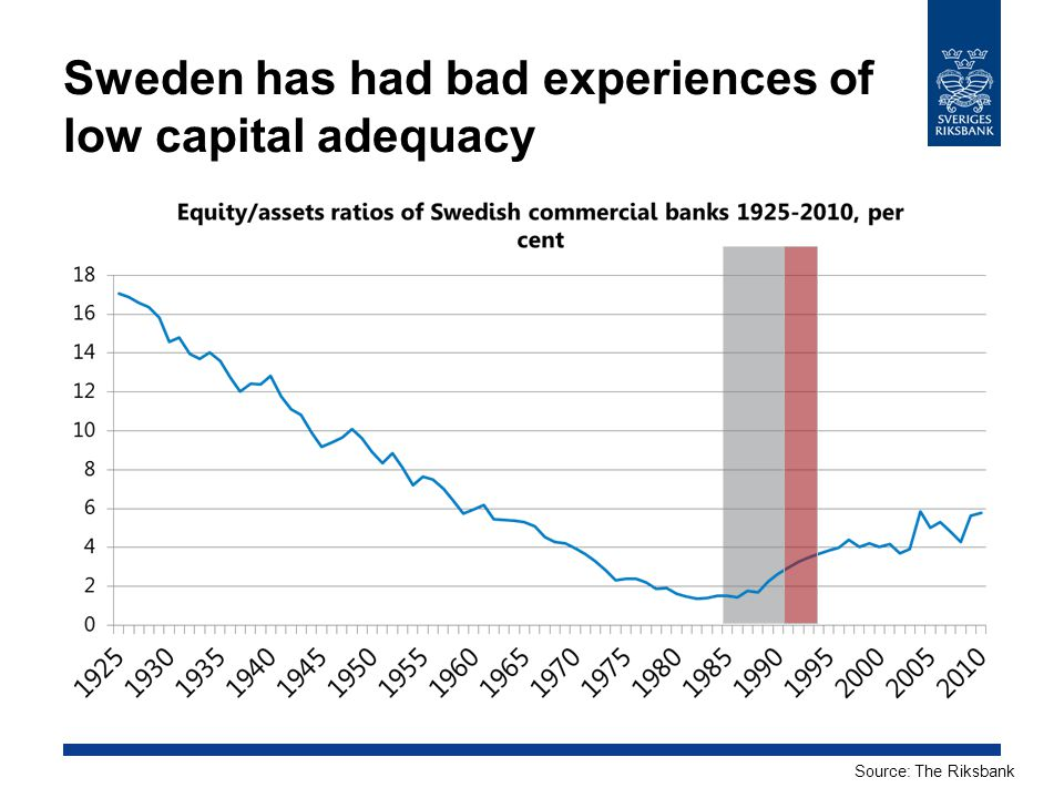 Sweden has had bad experiences of low capital adequacy Source: The Riksbank