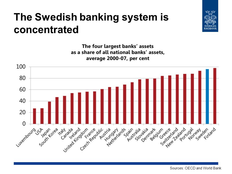 The Swedish banking system is concentrated Sources: OECD and World Bank