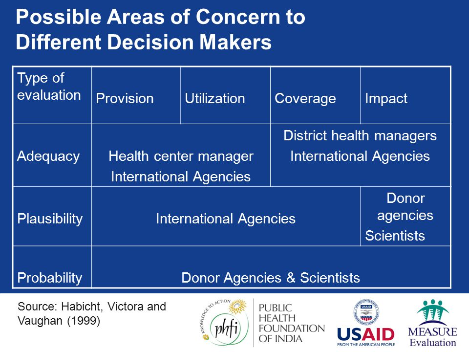 Possible Areas of Concern to Different Decision Makers Type of evaluation ProvisionUtilizationCoverageImpact AdequacyHealth center manager International Agencies District health managers International Agencies PlausibilityInternational Agencies Donor agencies Scientists ProbabilityDonor Agencies & Scientists Source: Habicht, Victora and Vaughan (1999)