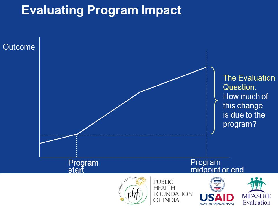 Program start Program midpoint or end Time Outcome The Evaluation Question: How much of this change is due to the program.