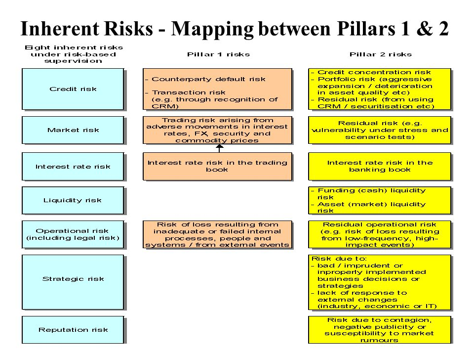 10 Inherent Risks - Mapping between Pillars 1 & 2