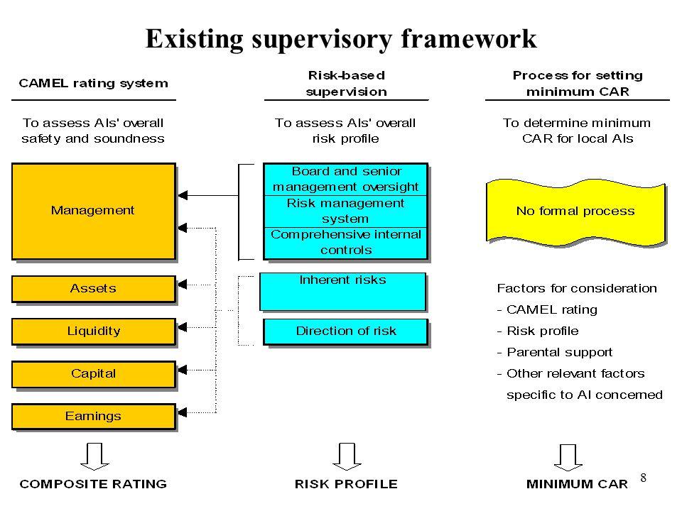 8 Existing supervisory framework