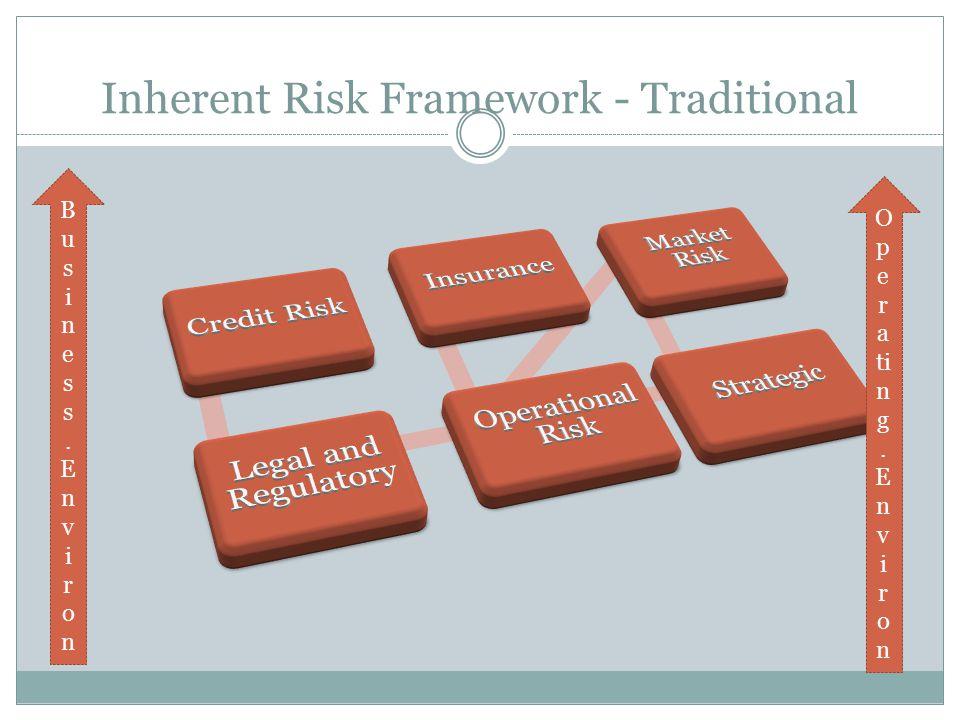 Inherent Risk Framework - Traditional Business.EnvironBusiness.Environ O p e r a ti n g.