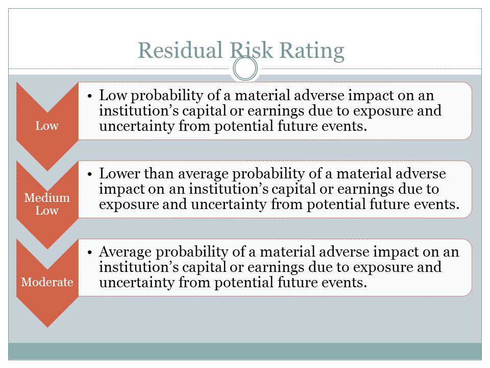 Residual Risk Rating Low Low probability of a material adverse impact on an institution's capital or earnings due to exposure and uncertainty from pot
