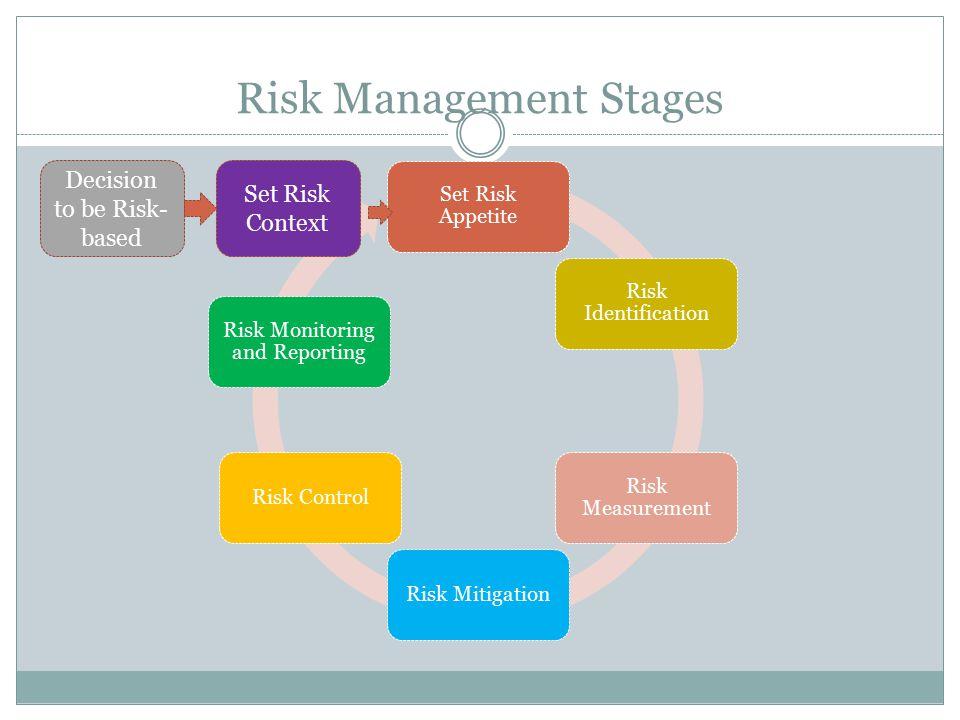 Risk Management Stages Set Risk Appetite Risk Identification Risk Measurement Risk MitigationRisk Control Risk Monitoring and Reporting Decision to be Risk- based Set Risk Context
