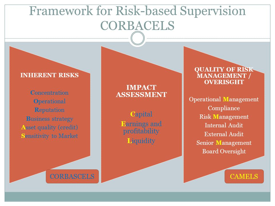 Framework for Risk-based Supervision CORBACELS INHERENT RISKS Concentration Operational Reputation Business strategy Asset quality (credit) Sensitivity to Market QUALITY OF RISK MANAGEMENT / OVERISGHT Operational Management Compliance Risk Management Internal Audit External Audit Senior Management Board Oversight IMPACT ASSESSMENT Capital Earnings and profitability Liquidity CORBASCELSCAMELS