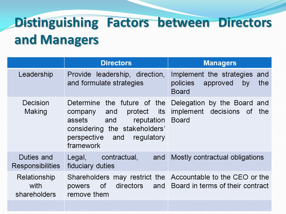 Distinguishing Factors between Directors and Managers DirectorsManagers LeadershipProvide leadership, direction, and formulate strategies Implement the strategies and policies approved by the Board Decision Making Determine the future of the company and protect its assets and reputation considering the stakeholders' perspective and regulatory framework Delegation by the Board and implement decisions of the Board Duties and Responsibilities Legal, contractual, and fiduciary duties Mostly contractual obligations Relationship with shareholders Shareholders may restrict the powers of directors and remove them Accountable to the CEO or the Board in terms of their contract
