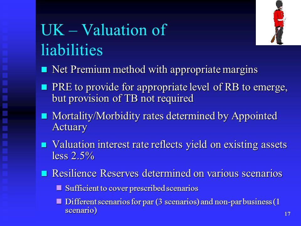 17 UK – Valuation of liabilities Net Premium method with appropriate margins Net Premium method with appropriate margins PRE to provide for appropriat