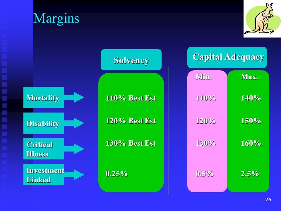 26 Margins Min.Max. 110%Best Est110%140% 120%Best Est120%150% 130%Best Est 130%160% 0.25%0.5%2.5% InvestmentLinked CriticalIllness Disability Mortalit