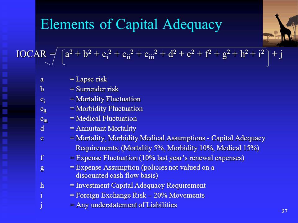 37 Elements of Capital Adequacy IOCAR = a 2 + b 2 + c i 2 + c ii 2 + c iii 2 + d 2 + e 2 + f 2 + g 2 + h 2 + i 2 + j a= Lapse risk b= Surrender risk c