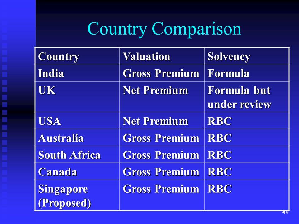 40 Country Comparison CountryValuationSolvency India Gross Premium Formula UK Net Premium Formula but under review USA Net Premium RBC Australia Gross