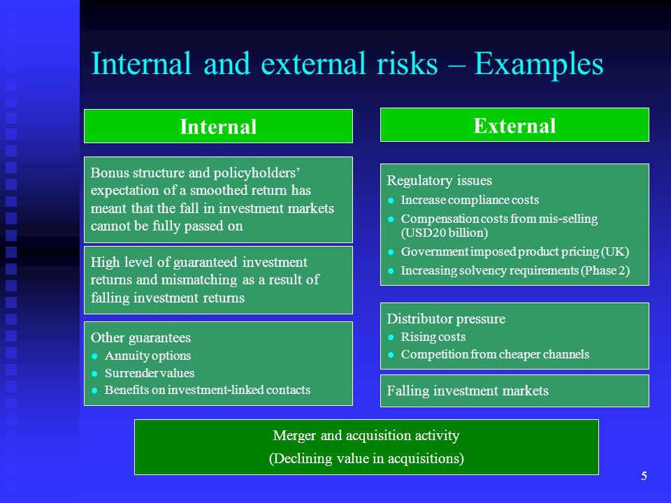 5 Internal and external risks – Examples Internal External High level of guaranteed investment returns and mismatching as a result of falling investme
