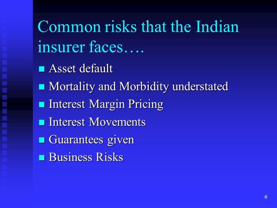 6 Common risks that the Indian insurer faces…. Asset default Asset default Mortality and Morbidity understated Mortality and Morbidity understated Int
