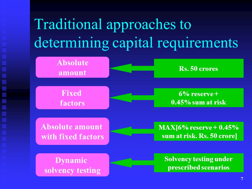 7 Traditional approaches to determining capital requirements Fixed factors Absolute amount with fixed factors Dynamic solvency testing Absolute amount