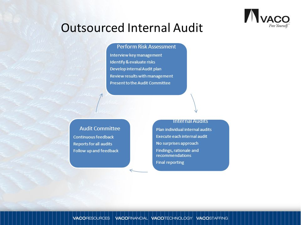 Outsourced Internal Audit Perform Risk Assessment Interview key management Identify & evaluate risks Develop internal Audit plan Review results with m