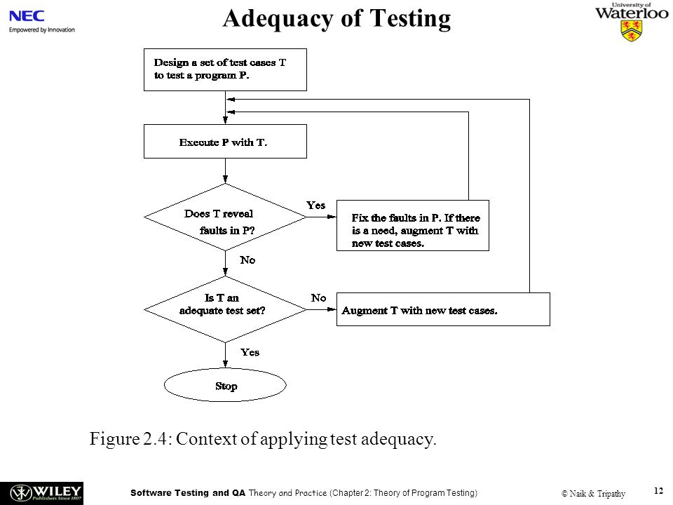 Software Testing and QA Theory and Practice (Chapter 2: Theory of Program Testing) © Naik & Tripathy 12 Adequacy of Testing Figure 2.4: Context of applying test adequacy.