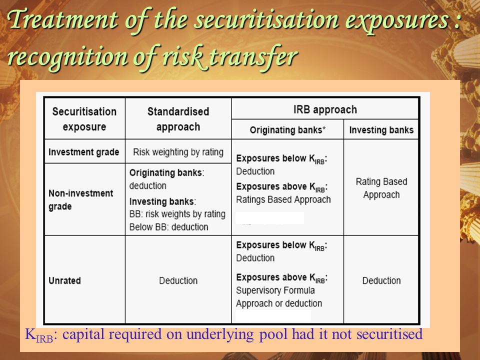 26 Treatment of the securitisation exposures : recognition of risk transfer K IRB : capital required on underlying pool had it not securitised