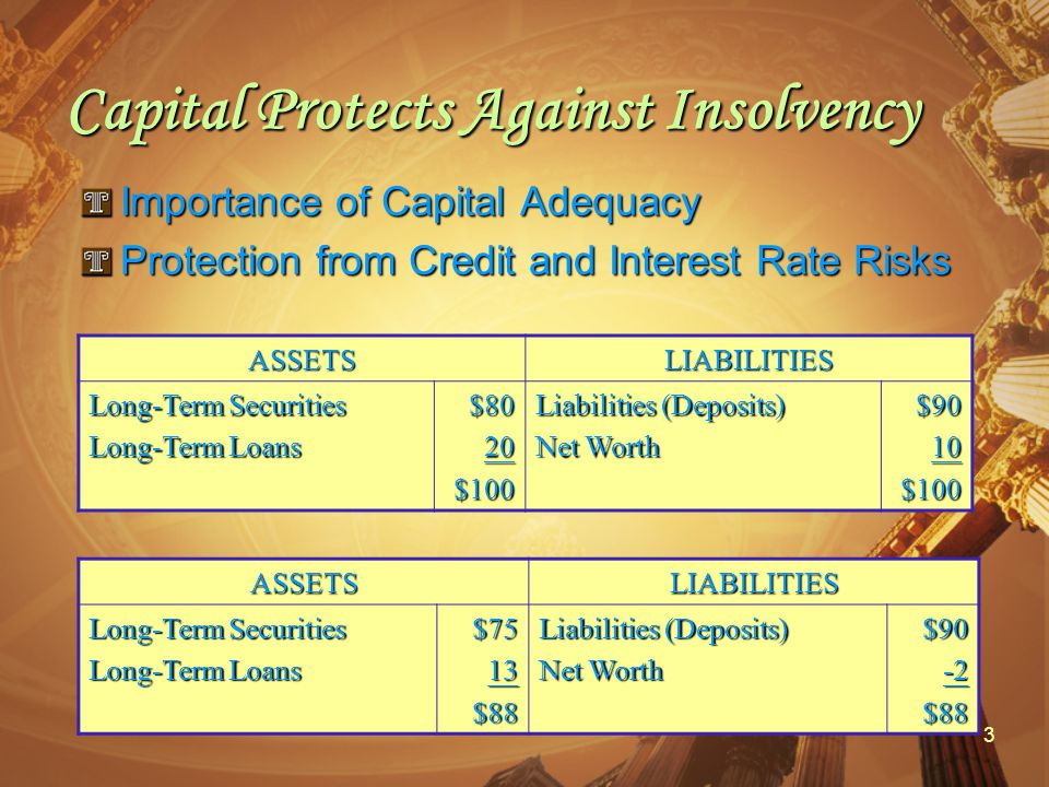3 Capital Protects Against Insolvency Importance of Capital Adequacy Protection from Credit and Interest Rate Risks ASSETSLIABILITIES Long-Term Securities Long-Term Loans $8020$100 Liabilities (Deposits) Net Worth $9010$100 ASSETSLIABILITIES Long-Term Securities Long-Term Loans $7513$88 Liabilities (Deposits) Net Worth $90-2$88