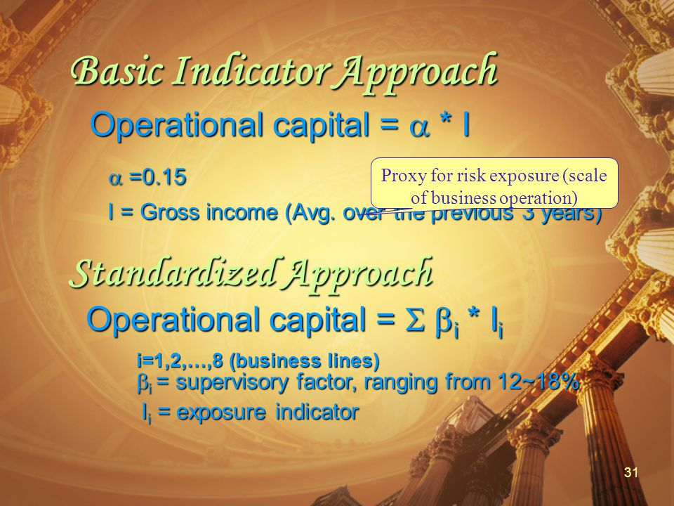 31 Basic Indicator Approach Operational capital =  * I  =0.15  =0.15 I = Gross income (Avg.