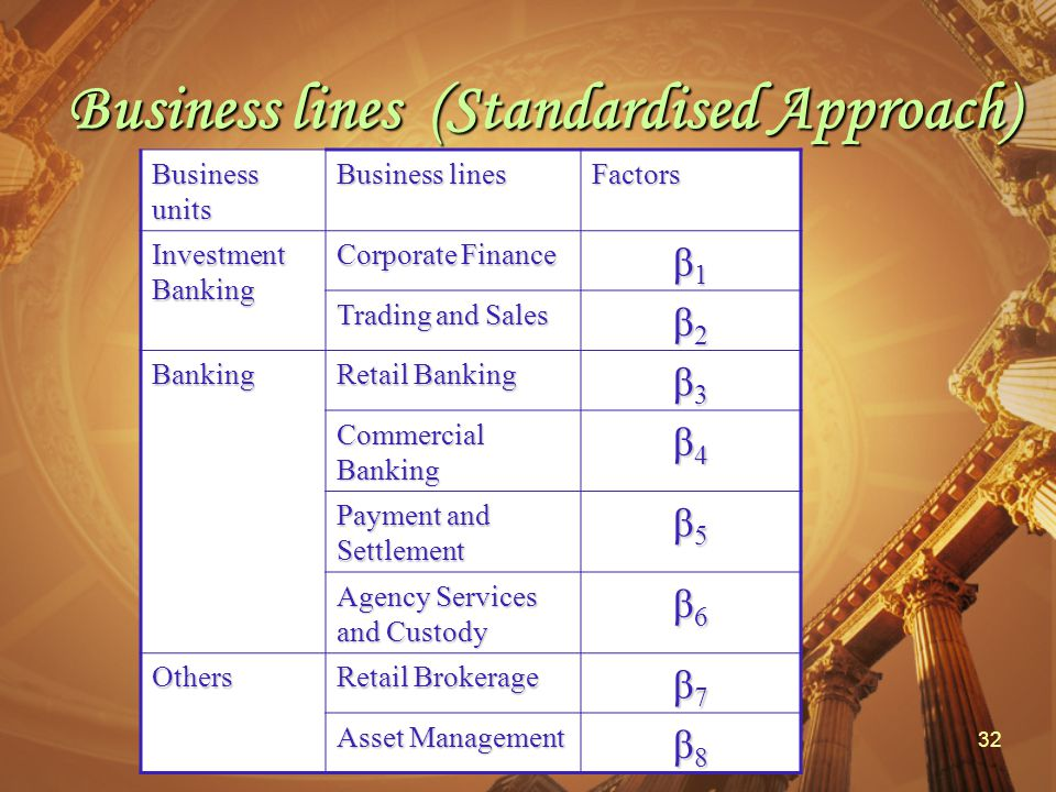 32 Business lines (Standardised Approach) Business units Business lines Factors Investment Banking Corporate Finance β1β1β1β1 Trading and Sales β2β2β2β2 Banking Retail Banking β3β3β3β3 Commercial Banking β4β4β4β4 Payment and Settlement β5β5β5β5 Agency Services and Custody β6β6β6β6 Others Retail Brokerage β7β7β7β7 Asset Management β8β8β8β8