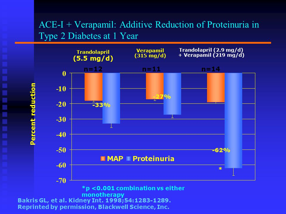 ACE-I + Verapamil: Additive Reduction of Proteinuria in Type 2 Diabetes at 1 Year Trandolapril (5.5 mg/d) Verapamil (315 mg/d) Trandolapril (2.9 mg/d) + Verapamil (219 mg/d) * Bakris GL, et al.