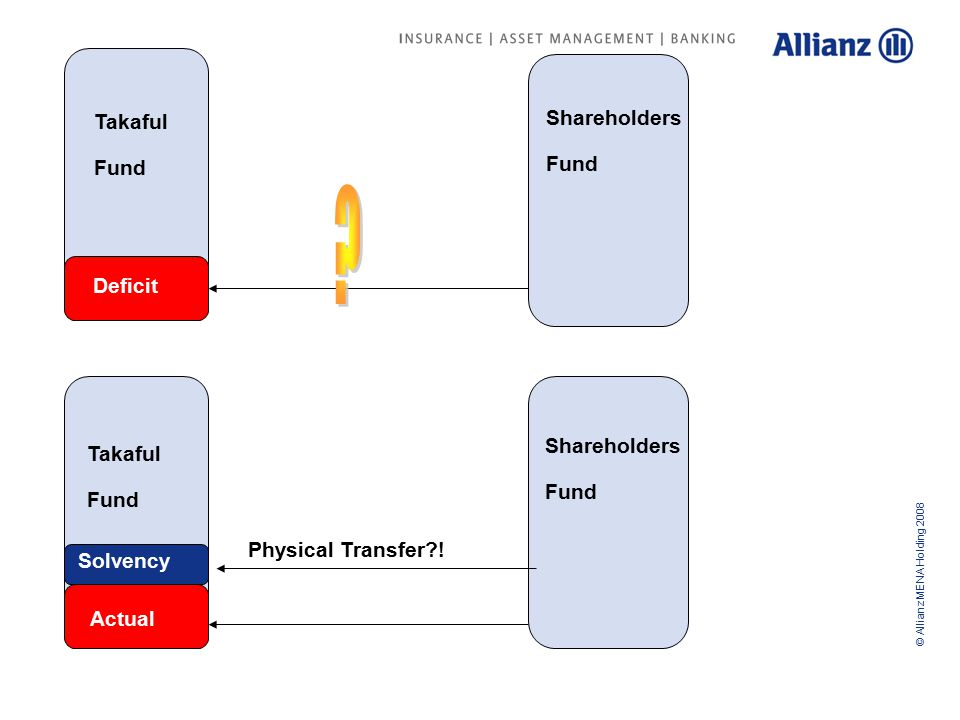 © Allianz MENA Holding 2008 Shareholders Fund Takaful Fund Deficit Actual Solvency Takaful Fund Shareholders Fund Physical Transfer !