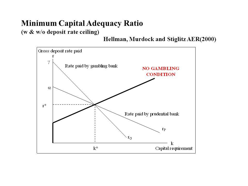 Minimum Capital Adequacy Ratio (w & w/o deposit rate ceiling) Hellman, Murdock and Stiglitz AER(2000)
