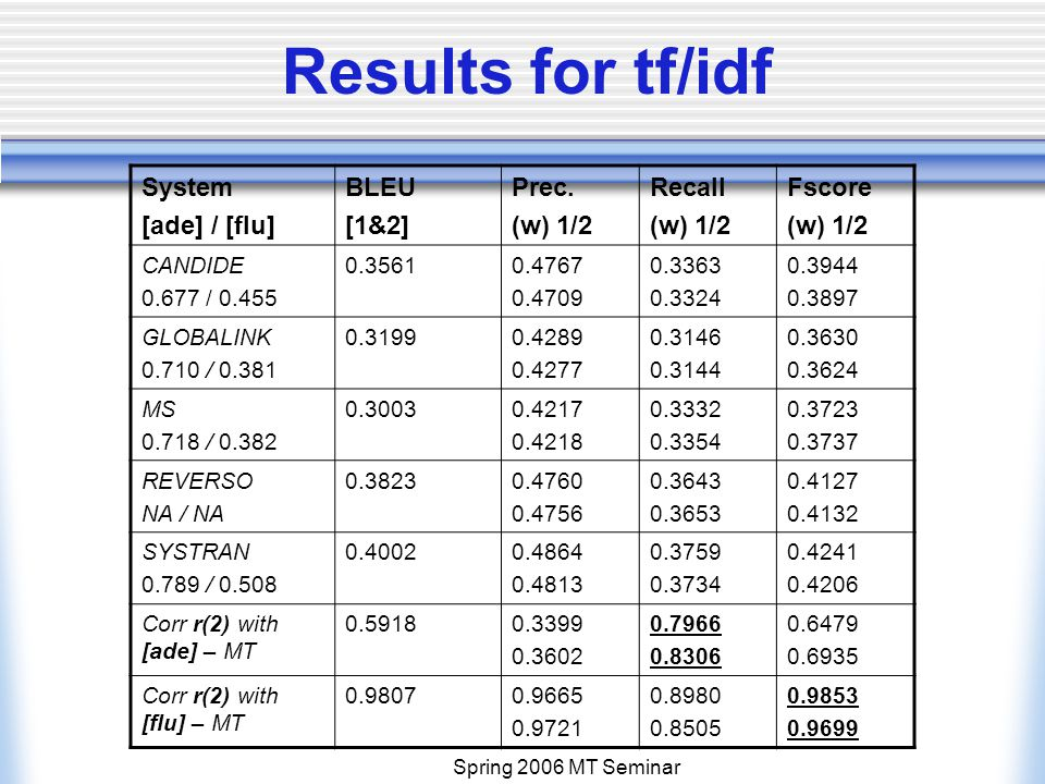 Spring 2006 MT Seminar Results for tf/idf System [ade] / [flu] BLEU [1&2] Prec.