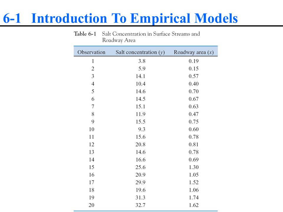6-3 Multiple Regression 6-3.3 Checking Model Adequacy Residual Analysis