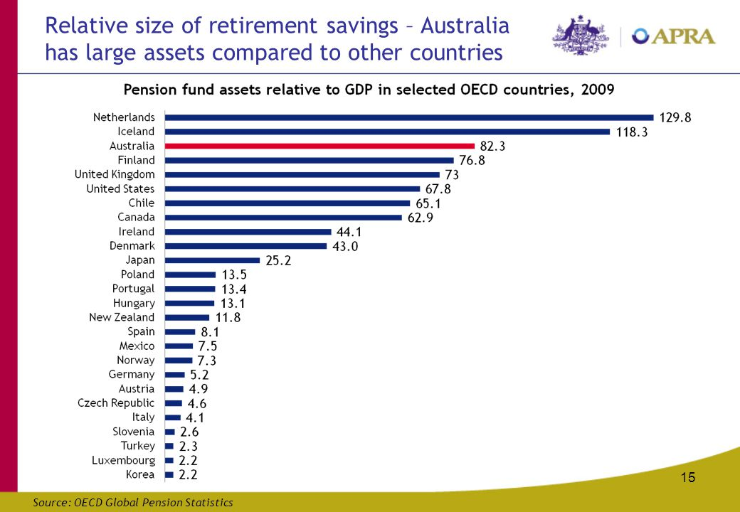 15 Relative size of retirement savings – Australia has large assets compared to other countries Source: OECD Global Pension Statistics