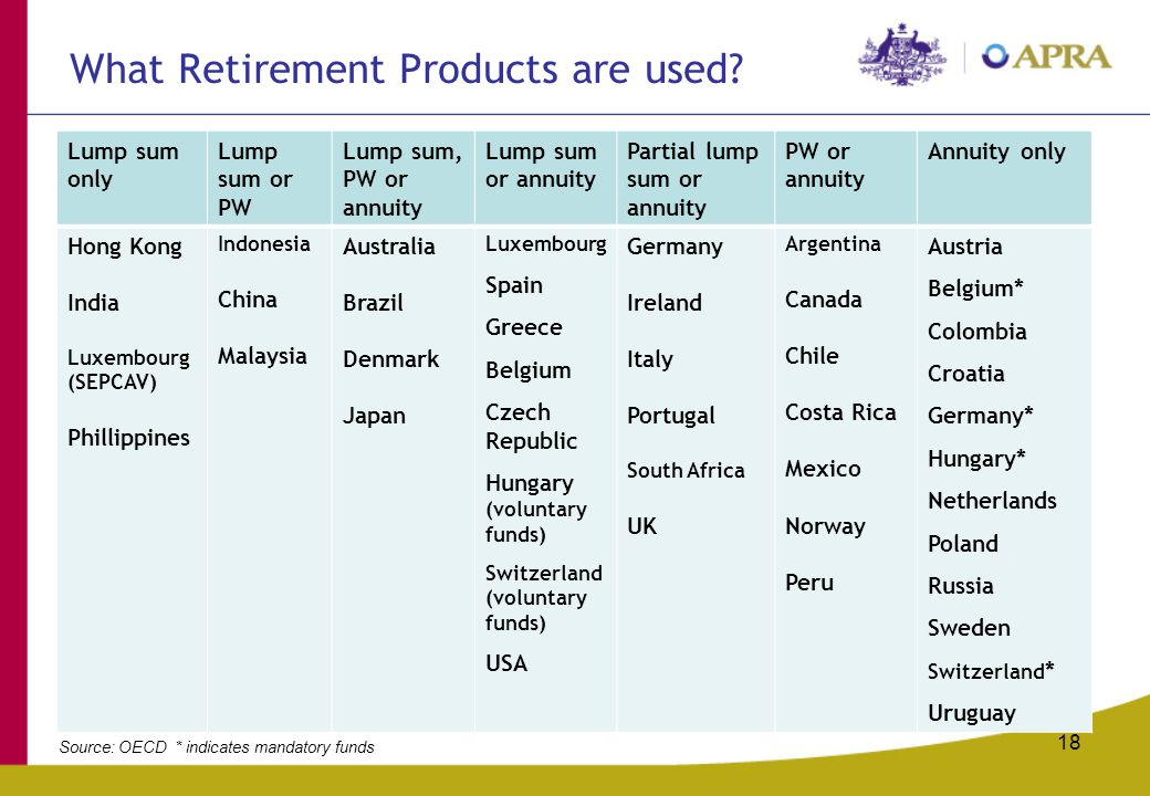18 What Retirement Products are used? Lump sum only Lump sum or PW Lump sum, PW or annuity Lump sum or annuity Partial lump sum or annuity PW or annui