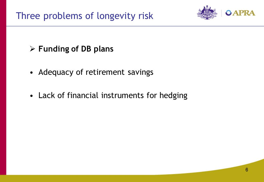 6 Three problems of longevity risk  Funding of DB plans Adequacy of retirement savings Lack of financial instruments for hedging