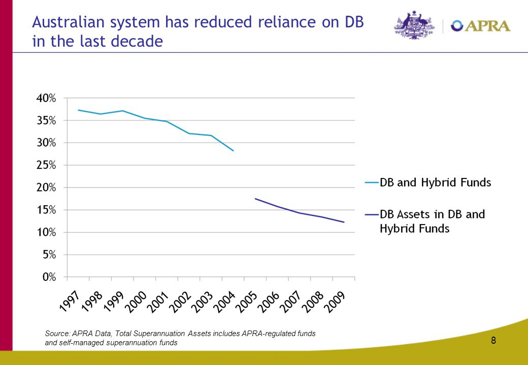 8 Australian system has reduced reliance on DB in the last decade Source: APRA Data, Total Superannuation Assets includes APRA-regulated funds and sel