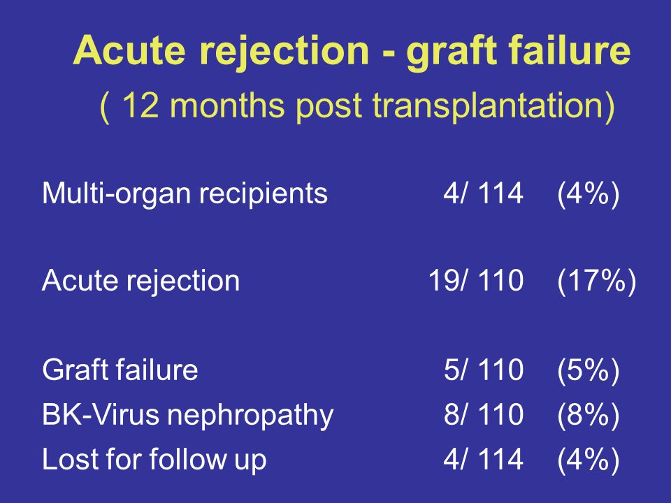 Acute rejection - graft failure ( 12 months post transplantation) Multi-organ recipients 4/ 114 (4%) Acute rejection 19/ 110 (17%) Graft failure 5/ 110 (5%) BK-Virus nephropathy 8/ 110 (8%) Lost for follow up 4/ 114 (4%) 40 Patients excluded from functional analyses