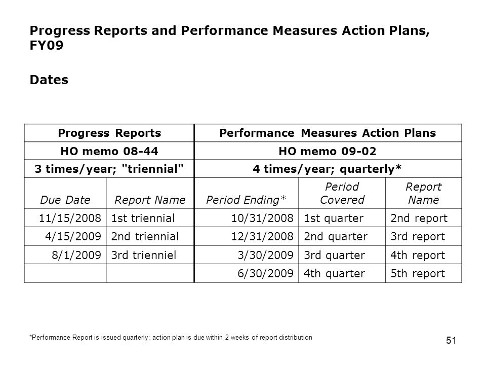 51 Progress Reports and Performance Measures Action Plans, FY09 Dates Progress ReportsPerformance Measures Action Plans HO memo 08-44HO memo 09-02 3 times/year; triennial 4 times/year; quarterly* Due DateReport NamePeriod Ending* Period Covered Report Name 11/15/20081st triennial10/31/20081st quarter2nd report 4/15/20092nd triennial12/31/20082nd quarter3rd report 8/1/20093rd trienniel3/30/20093rd quarter4th report 6/30/20094th quarter5th report *Performance Report is issued quarterly; action plan is due within 2 weeks of report distribution