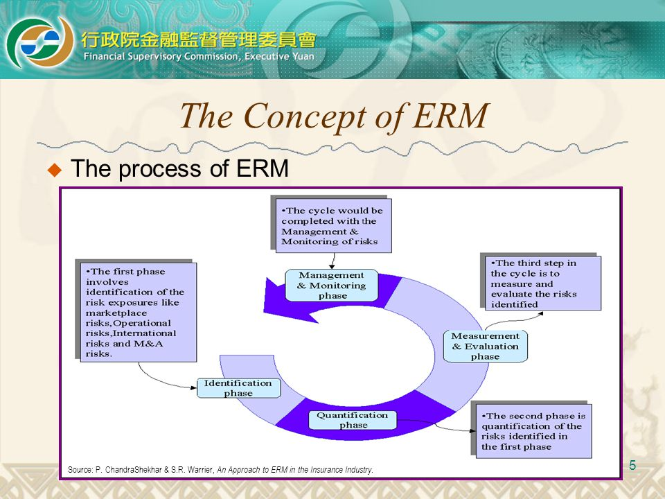 The Concept of ERM  The process of ERM 5 Reporting & Disclosure Source: P. ChandraShekhar & S.R. Warrier, An Approach to ERM in the Insurance Industr
