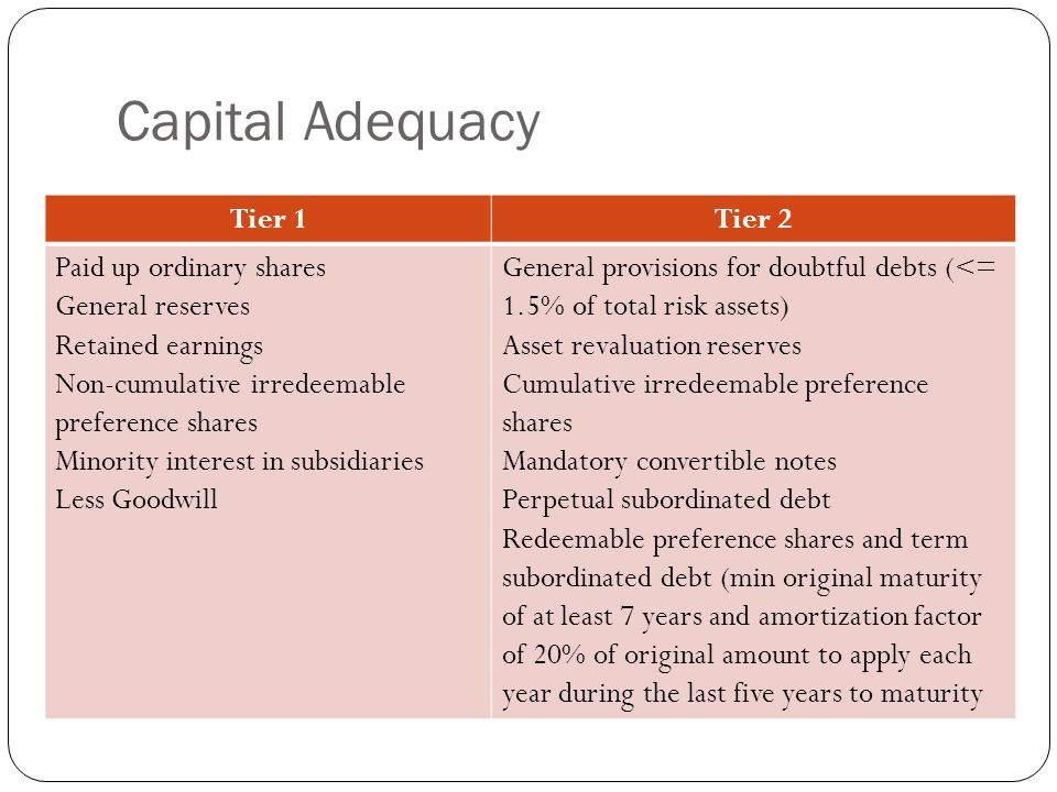Capital Adequacy Tier 1Tier 2 Paid up ordinary shares General reserves Retained earnings Non-cumulative irredeemable preference shares Minority interest in subsidiaries Less Goodwill General provisions for doubtful debts (<= 1.5% of total risk assets) Asset revaluation reserves Cumulative irredeemable preference shares Mandatory convertible notes Perpetual subordinated debt Redeemable preference shares and term subordinated debt (min original maturity of at least 7 years and amortization factor of 20% of original amount to apply each year during the last five years to maturity