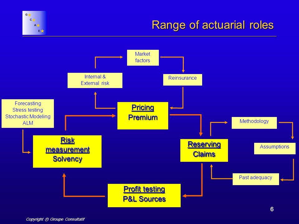 Copyright ⓒ Groupe Consultatif 6 Range of actuarial roles PricingPremium ReservingClaims RiskmeasurementSolvency Profit testing P&L Sources Reinsuranc