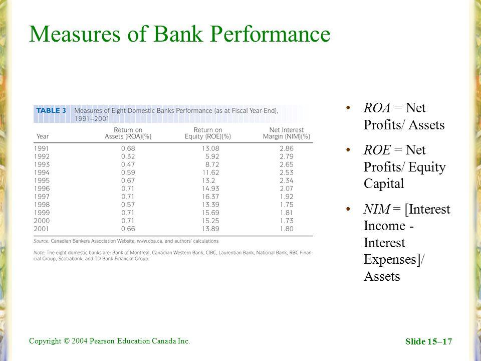 Copyright © 2004 Pearson Education Canada Inc. Slide 15–17 Measures of Bank Performance ROA = Net Profits/ Assets ROE = Net Profits/ Equity Capital NI