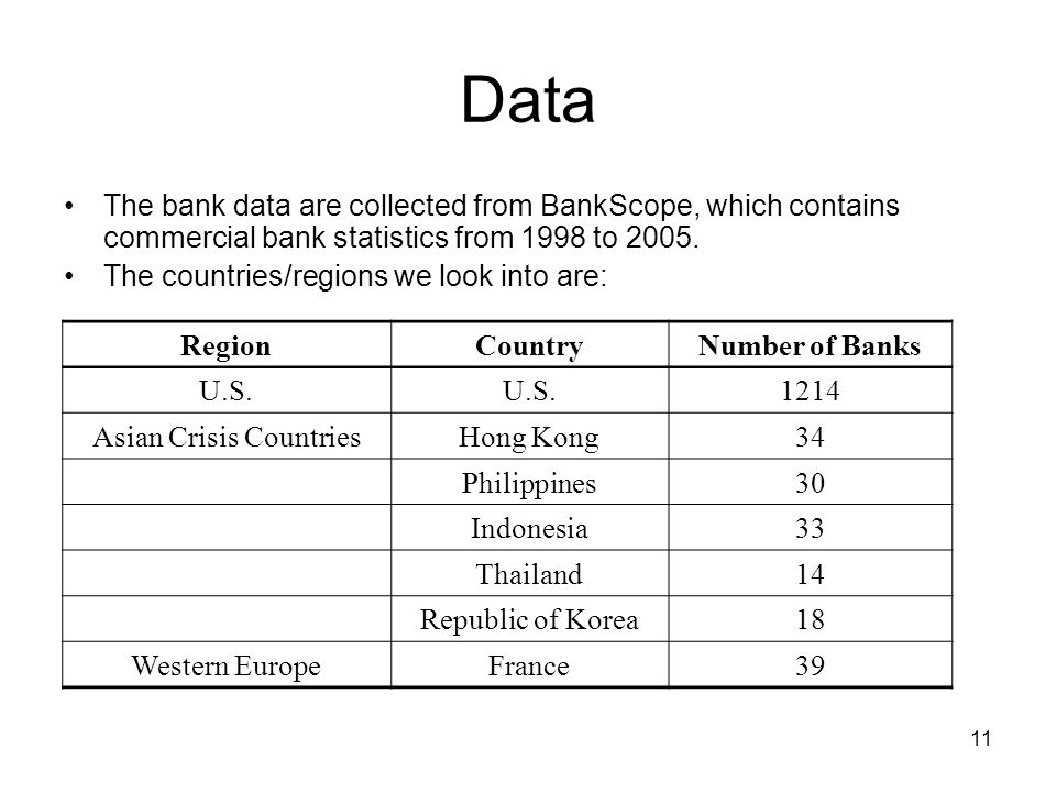 11 Data The bank data are collected from BankScope, which contains commercial bank statistics from 1998 to 2005.
