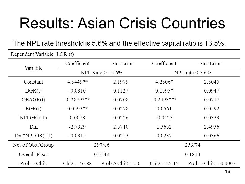 16 Results: Asian Crisis Countries The NPL rate threshold is 5.6% and the effective capital ratio is 13.5%.