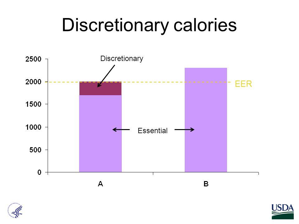 Discretionary calories EER Essential Discretionary