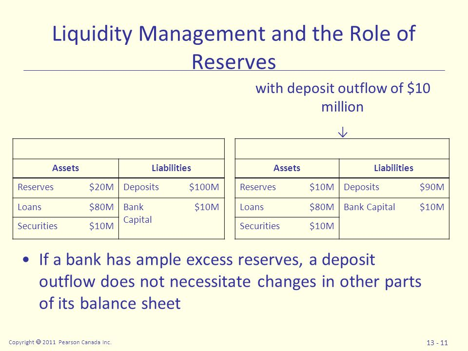 Copyright  2011 Pearson Canada Inc. 13 - 11 Liquidity Management and the Role of Reserves If a bank has ample excess reserves, a deposit outflow does