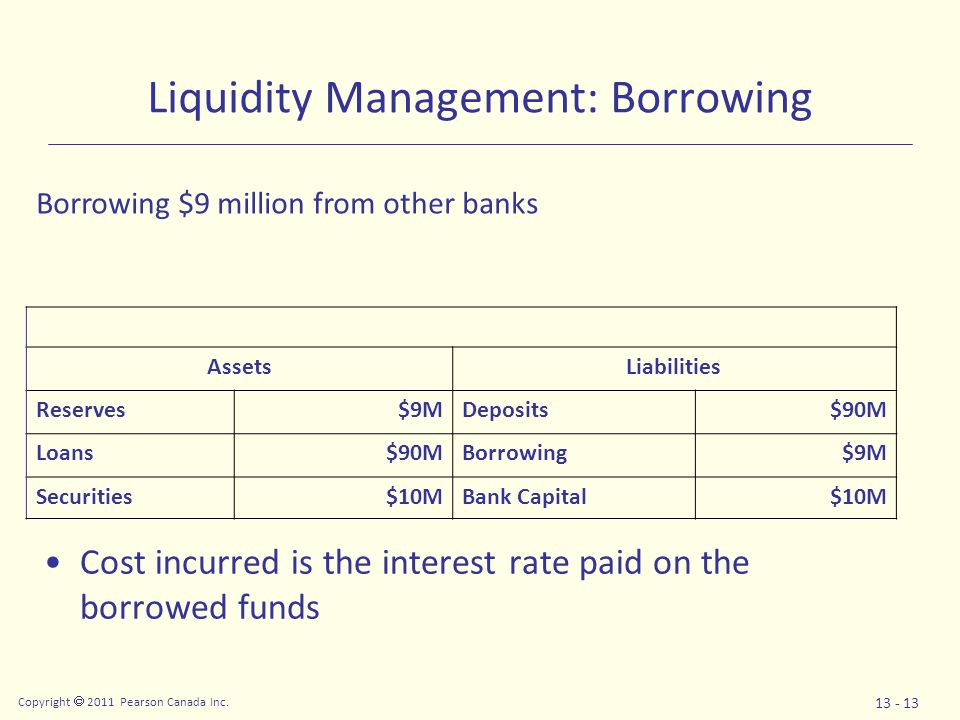 Copyright  2011 Pearson Canada Inc. 13 - 13 Liquidity Management: Borrowing Cost incurred is the interest rate paid on the borrowed funds AssetsLiabi